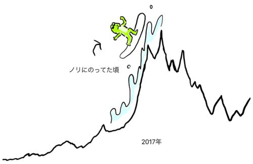 2017年年末は仮想通貨の最盛期でしたね・・・